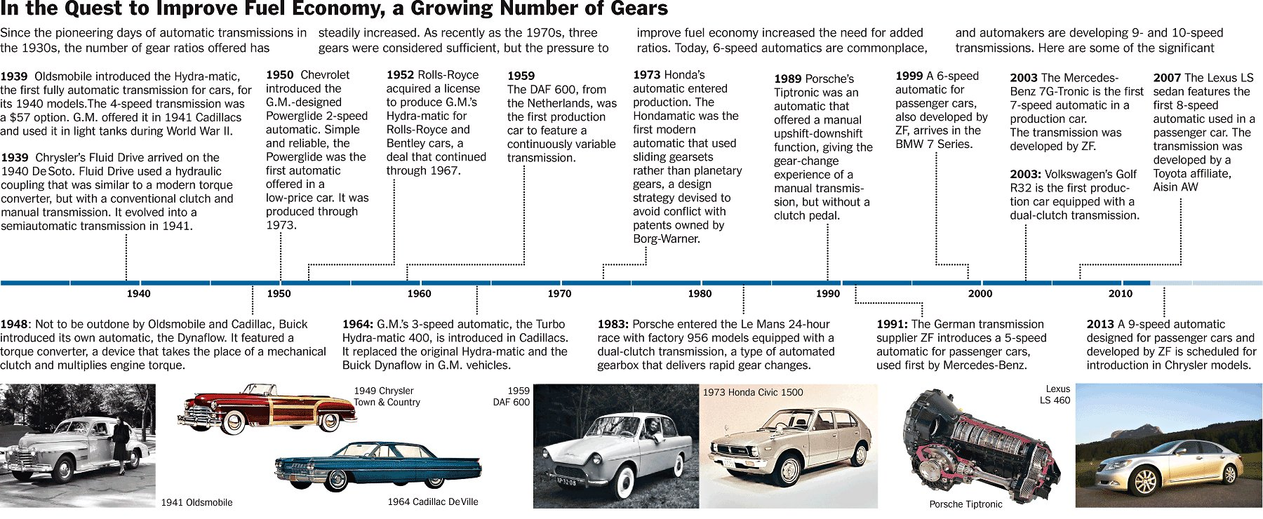 History Of Modern Electric Cars